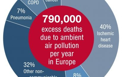 Luftverschmutzung verursacht als 800.000 zusätzliche Todesfälle pro Jahr in Europa und 8,8 Millionen weltweit