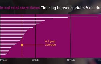 Krebskranke Kinder warten durchschnittlich 6,5 Jahre länger als Erwachsene, um den Zugang zu neuen Medikamenten