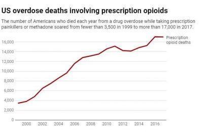 Sollte es da nicht ein Gesetz gegen rücksichtslose opioid-Vertrieb? Stellt sich heraus, es ist