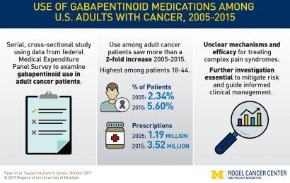 Gabapentinoids erscheinen immer vorgeschrieben werden, off-label, die für Krebs Schmerzen