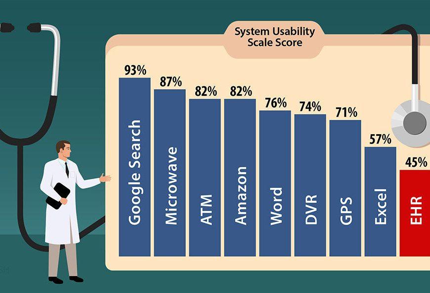 Studie: Ärzte geben die elektronischen Patientenakten ein 'F'