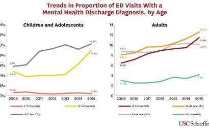 Psychische Gesundheit-related emergency room visits steigt unter Jugendlichen und Jungen Erwachsenen