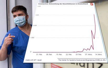So breitet sich das Coronavirus in Deutschland und weltweit aus – hierzulande bereits mehr als 15.000 Fälle