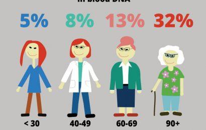 Blut-Zell-Mutationen verbunden mit Leukämien sind unvermeidlich, wenn wir älter werden