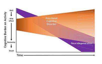 Neue diagnostische Kriterien Licht auf frühe Demenz imitiert